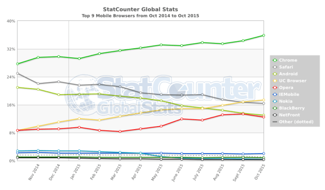 StatCounter-browser-ww-monthly-201410-201510