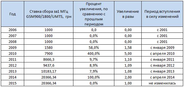 Kabmin_zakonoproekt_plata_efir