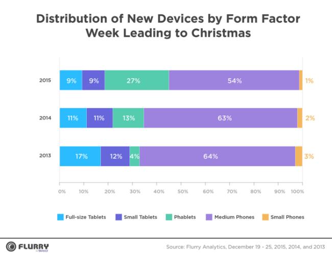 Устройства Apple лидируют по показателю доли активаций в Рождественскую неделю