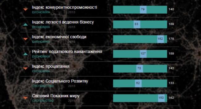 «Украинская правда» запустила проект «Украина в глобальных рейтингах»