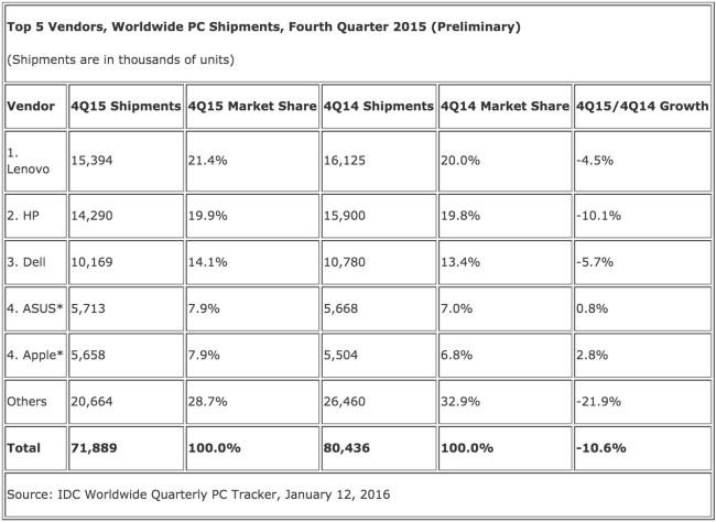 В четвёртом квартале 2015 года зафиксировано существенное снижение поставок компьютеров