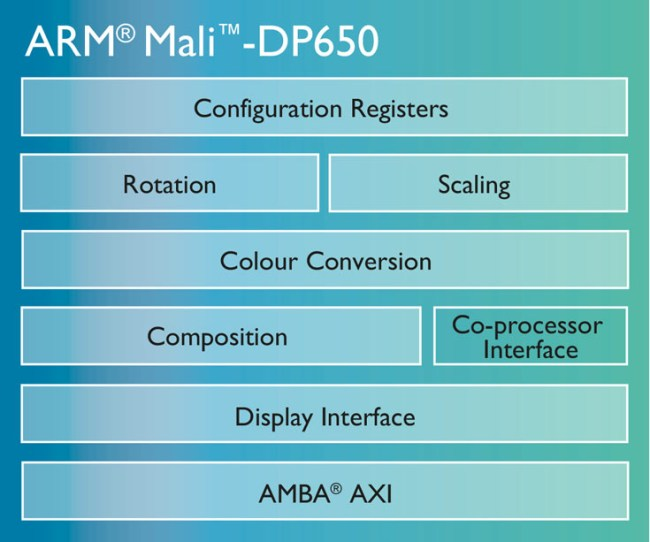 mali-dp650-chip-diagram-LG