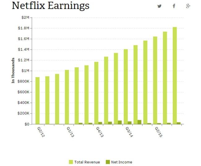 Netflix рассказала об успехах минувшего квартала - росте доходов и увеличении количества подписчиков
