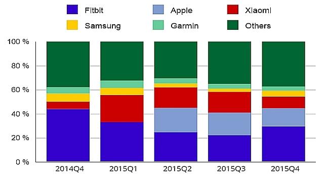 IDC: рынок носимых устройств в 2015 году вырос на 171,6%