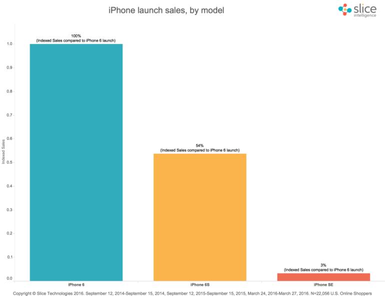 iPhone-SE-sales-online-1