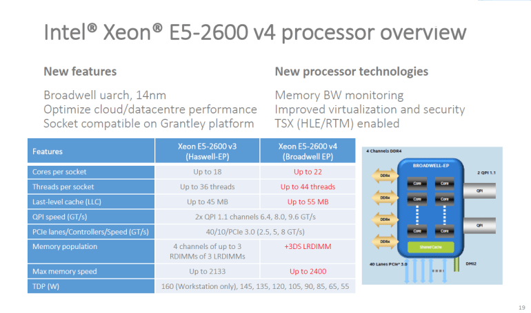 Intel_Broadwell-EP_Processor-Overview