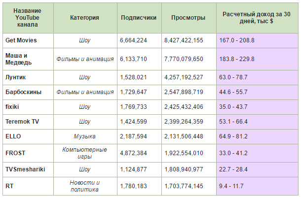Сколько зарабатывают в YouTube владельцы крупнейших украинских каналов