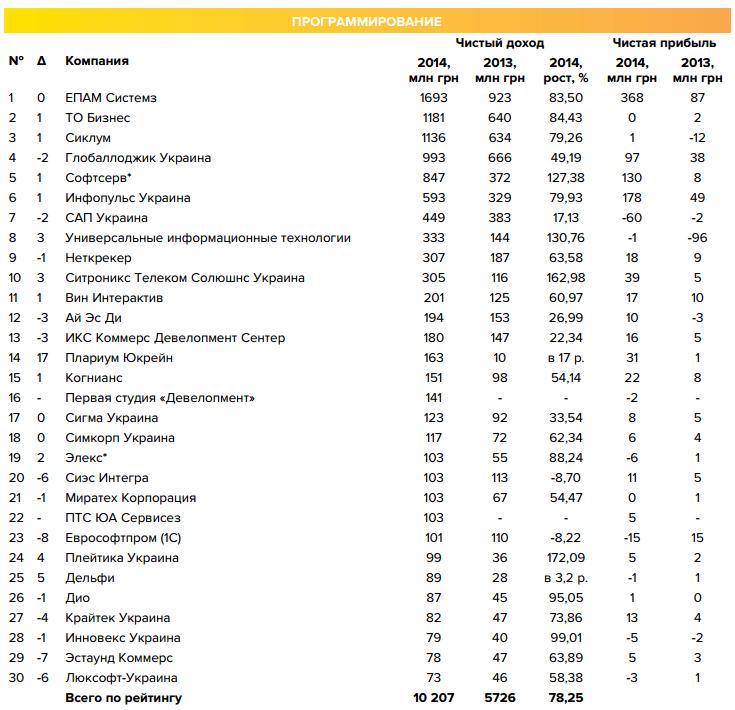 По итогам 2015 года IT-сфера вышла на третье место по экспортному потенциалу Украины