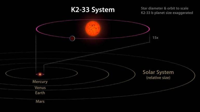 k2-33-system