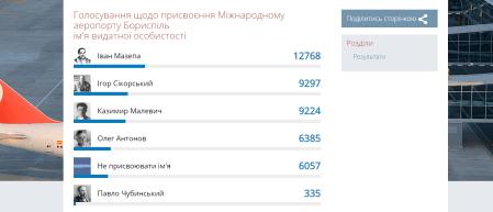 Мазепа уверенно обошел Сикорского и Малевича, одержав победу в голосовании за имя для аэропорта «Борисполь»