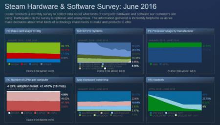 Статистика Steam: гарнитуру HTC Vive используют 66% игроков сегмента VR, тогда как Oculus Rift предпочитают лишь 27% пользователей
