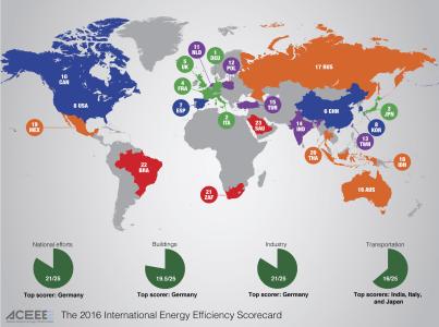 В мировом рейтинге глобальной энергоэффективности лидируют Германия, Италия и Япония