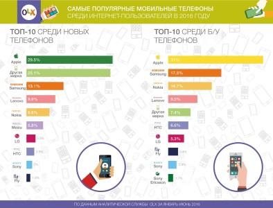 OLX: Китайские смартфоны практически догнали iPhone по степени популярности у украинцев
