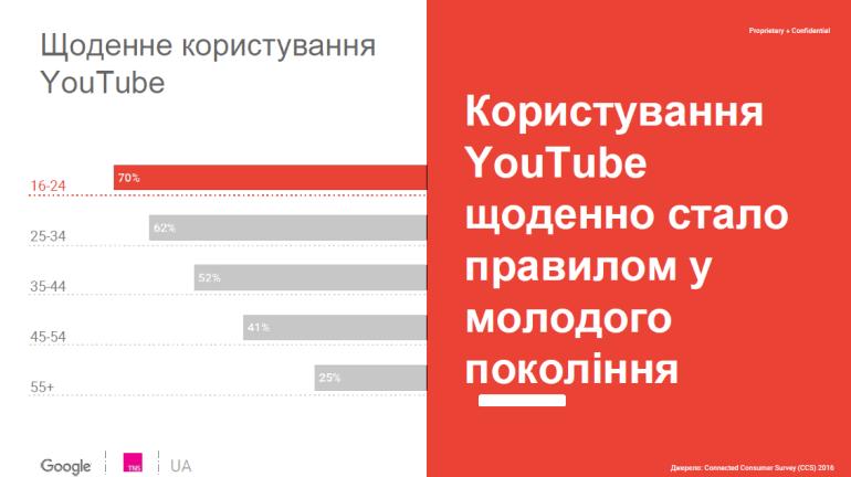 YouTube Audience Profiling Study 2016 (1)