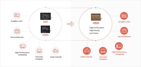 Устройства на модулях памяти HBM2 производства SK hynix станут доступны пользователям уже в этом году