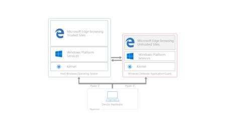 В следующей версии Windows 10 браузер Edge будет работать в небольшой виртуальной машине