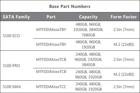 Micron анонсировала корпоративные SSD 5100 Series рекордной на данный момент ёмкости
