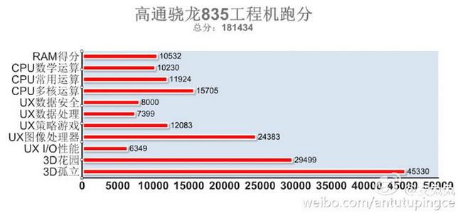 Процессор Qualcomm Snapdragon 835 установил новый рекорд в тесте AnTuTu