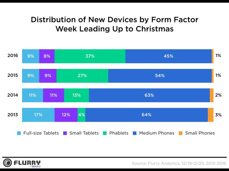 Мобильные устройства Apple чаще других выбирают в качестве подарка на зимние праздники, но их популярность снижается
