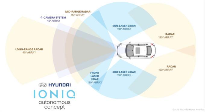 Hyundai сделает системы автоматического вождения доступнее