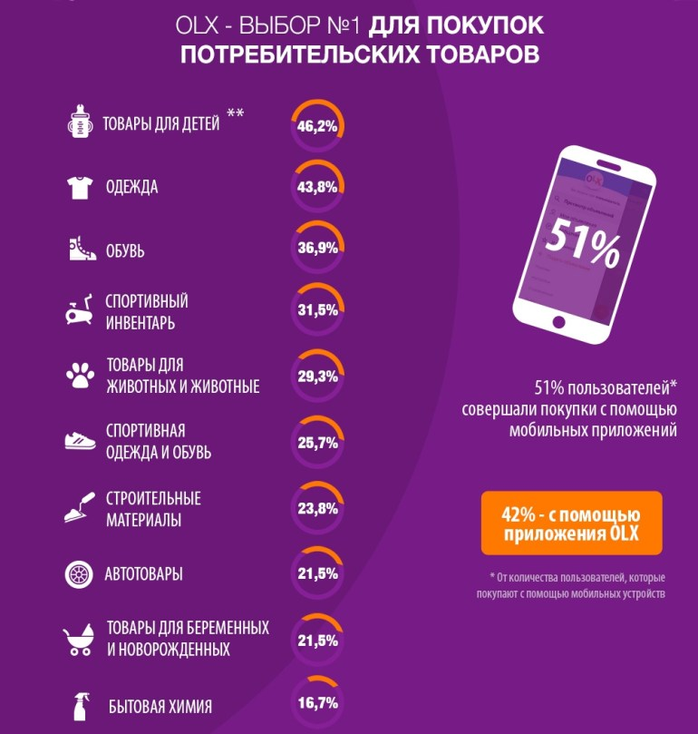 OLX: Украинцы все чаще предпочитают приобретать потребительские товары на сервисах онлайн-объявлений