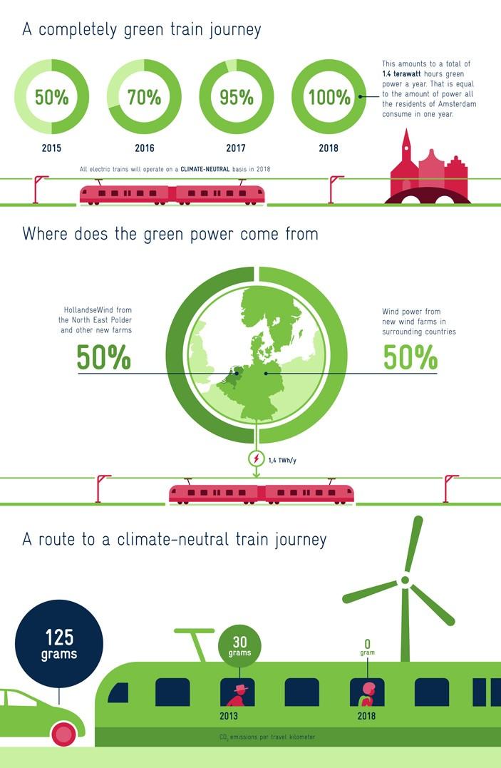 Электропоезда в Нидерландах полностью перешли на энергию ветра