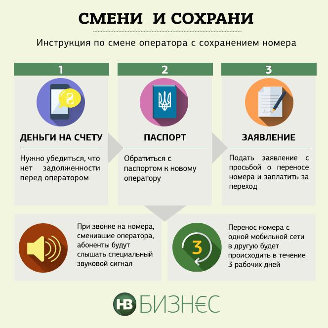 Украинский центр радиочастот рассказал, как именно будет происходить операция переноса номера (MNP) при смене мобильного оператора