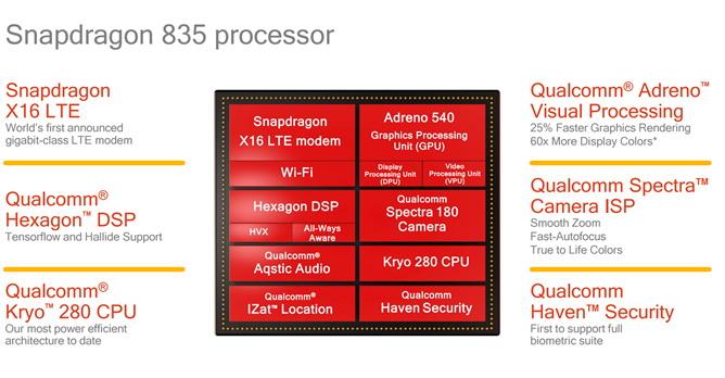 Qualcomm анонсировала SoC Snapdragon 835 с улучшенными показателями производительности и энергоэффективности