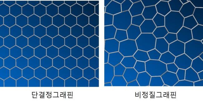 Специалисты Samsung Electronics первыми разработали технологию синтеза аморфного графена