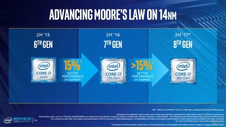 Intel: производительность процессоров Cannon Lake будет примерно на 15% выше, чем у Kaby Lake