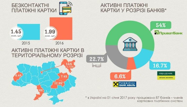 НБУ: украинский рынок платежных карт существенно вырос в 2016 году, доля безналичных платежей с помощью карт превысила 35% [инфографика]
