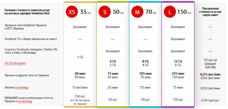 Vodafone Украина оставит в тарифах увеличенные объемы услуг по завершении зимней акции, но повысит стоимость пакетов на 10-20%