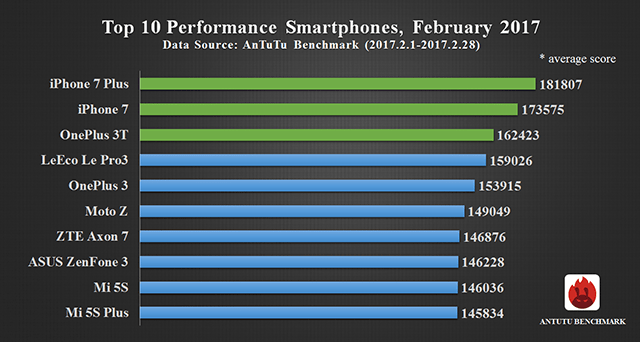 Смартфоны Apple iPhone 7 Plus и iPhone 7 лидируют в рейтинге самых производительных ПО AnTuTu последние полгода
