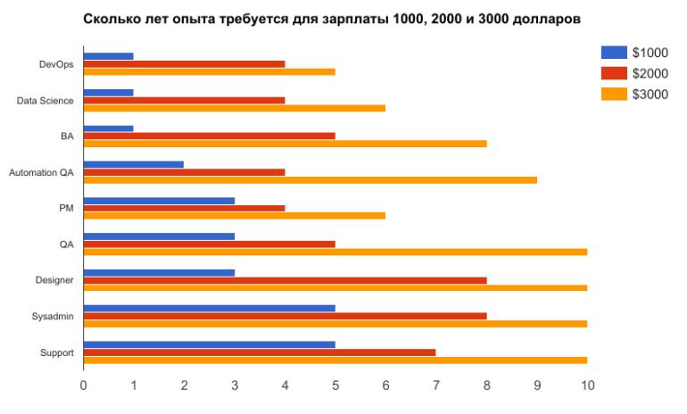 DOU.UA: Как растет зарплата украинских IT-специалистов с опытом работы - где самый высокий оклад на входе и у кого быстрее темпы и потенциал