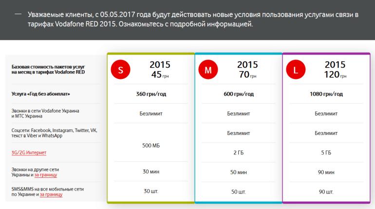 Vodafone Украина заметно (на 30-50%) повышает абонплату в архивных тарифах Vodafone Red 2015