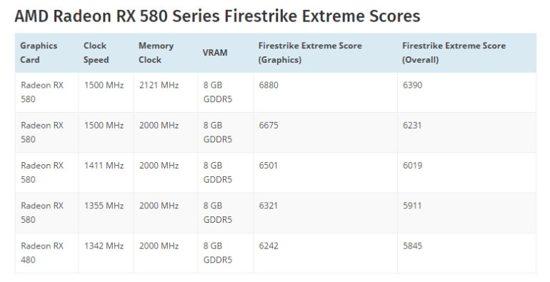 Результаты теста 3DMark позволяют оценить производительность видеокарт AMD Radeon RX 580/570/550
