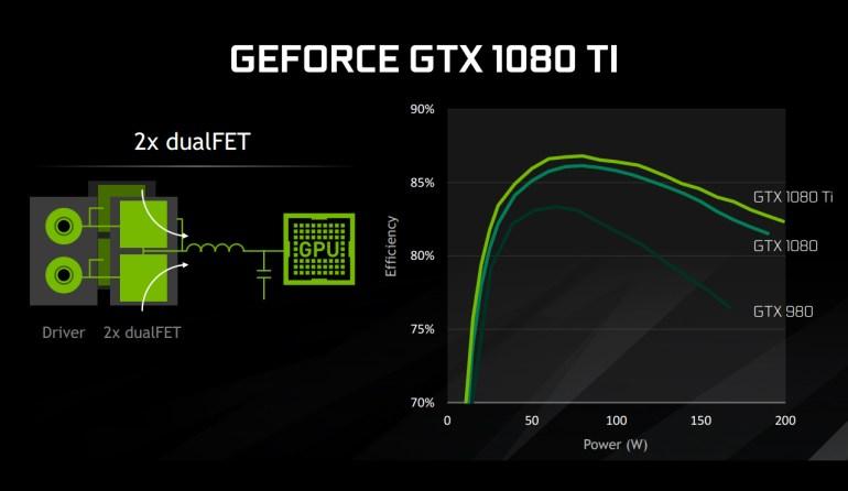 Обзор GeForce GTX 1080 Ti: игра на опережение