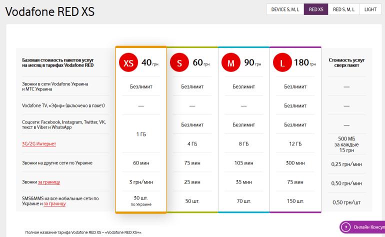 """Vodafone Украина подготовил новые тарифы Vodafone RED EXTRA с увеличенным объемом мобильного трафика специально для абонентов старых тарифов """"МТС Украина""""(обновлено)"""