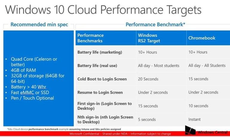 Microsoft намерена конкурировать с устройствами Chromebook при помощи ноутбуков с ОС Windows 10 Cloud