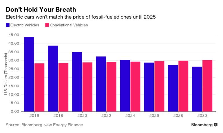 Bloomberg: К 2025 году электромобили будут стоить дешевле бензиновых моделей за счет радикального снижения стоимости аккумуляторов