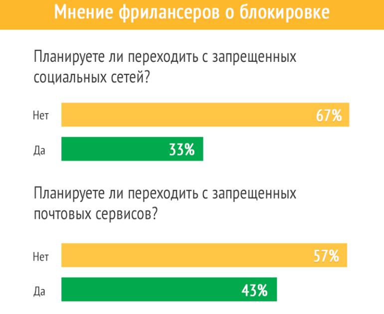 Freelancehunt: Как блокировка российских сайтов и соцсетей отразилась на украинских фрилансерах