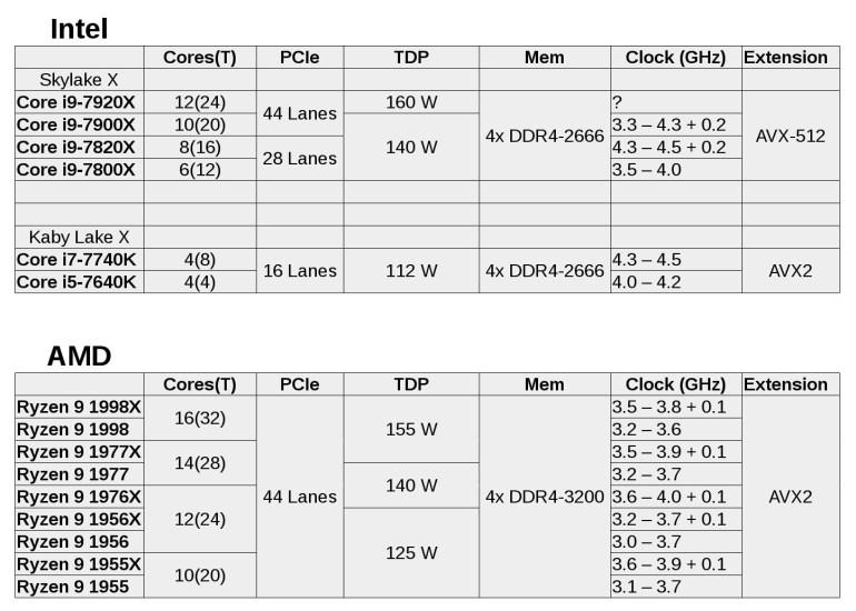 AMD ответит на высокопроизводительные процессоры Intel Core i9 линейкой Ryzen 9. Флагман Ryzen 9 1998X с 16 ядрами и 32 потоками будет работать на частоте до 3,9 ГГц