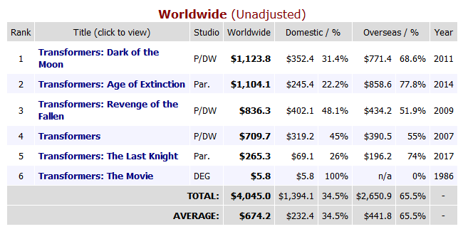 """В первый уикэнд проката """"Трансформеры: Последний рыцарь"""" показали худший результат сборов в США среди всех пяти фильмов франшизы (но уже превысили бюджет благодаря Китаю)"""