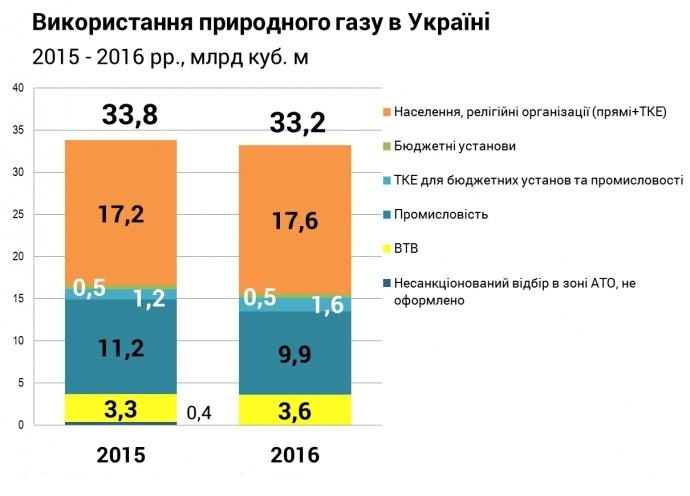 Госэнергоэффективности: Благодаря энергетическим культурам в Украине можно заместить около 20 млрд м3 газа в год (при общем расходе порядка 33 млрд м3)