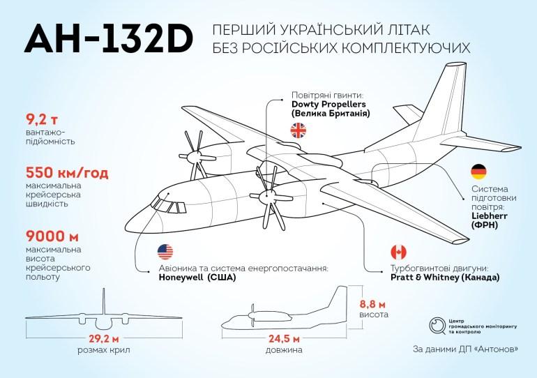 """ГП """"Антонов"""" планирует ежегодно выпускать не менее 24 самолетов Ан-132 стоимостью $30-35 млн каждый (12 в Украине и 12 в Саудовской Аравии)"""