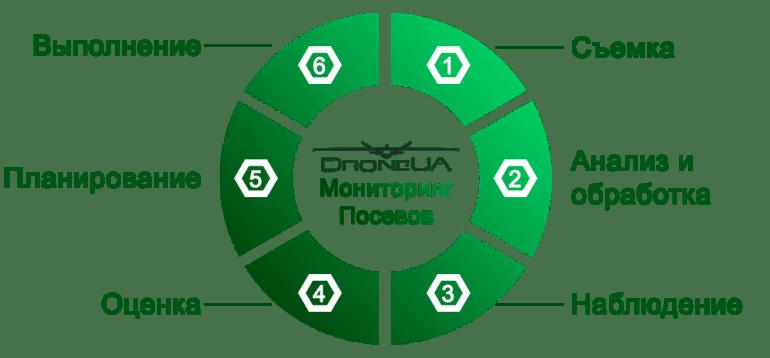 """Drone.ua и западные инвесторы создали совместное предприятие стоимостью $4,7 млн, которое будет предоставлять """"беспилотные"""" услуги сельскому хозяйству Украины"""