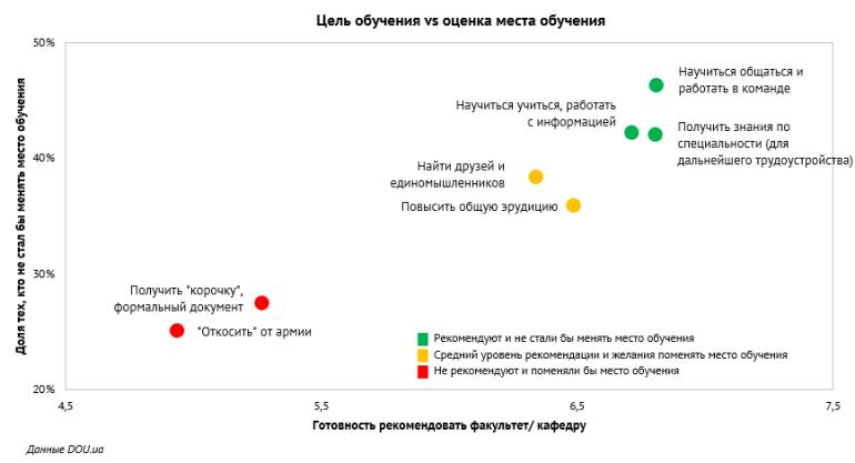 НаУКМА, ДонНУ, ХНУРЭ и другие: Рейтинг лучших ВУЗов Украины для изучения IT по версии DOU.UA