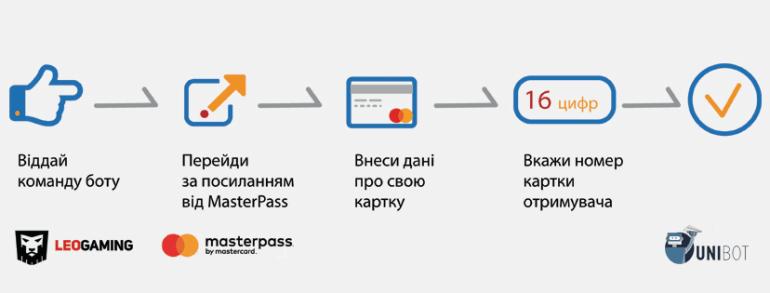 LeoGaming и Mastercard запустили Facebook-бота LeoBot для денежных переводов между картами украинских банков
