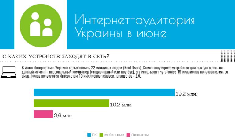 Портрет украинского интернет-пользователя по версии Gemius: любимые сайты, устройства, пол, возраст и образование [инфографика]
