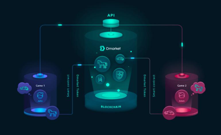 Сооснователь Na`Vi Александр Кохановский запускает блокчейн-маркетплейс DMarket для торговли игровыми предметами